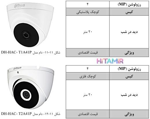 دام مدل DH-HAC-T2A4IP
